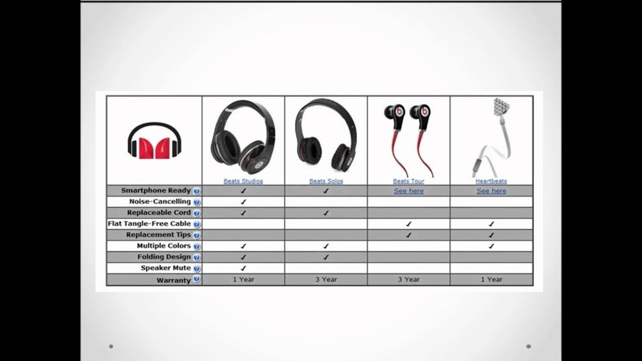Beats by Dr.Dre Tube Get a pair of Beats Headphones - YouTube