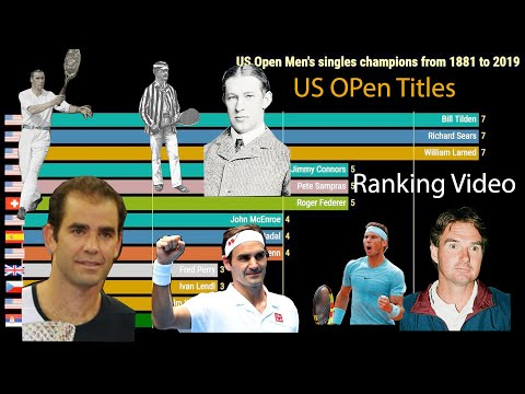 US Open Winners List From 1881 To 2019 Along With Leading Multiple Championships Winners
