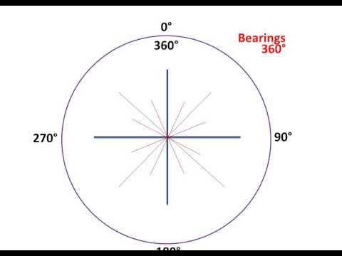 Bearings/ Direction
