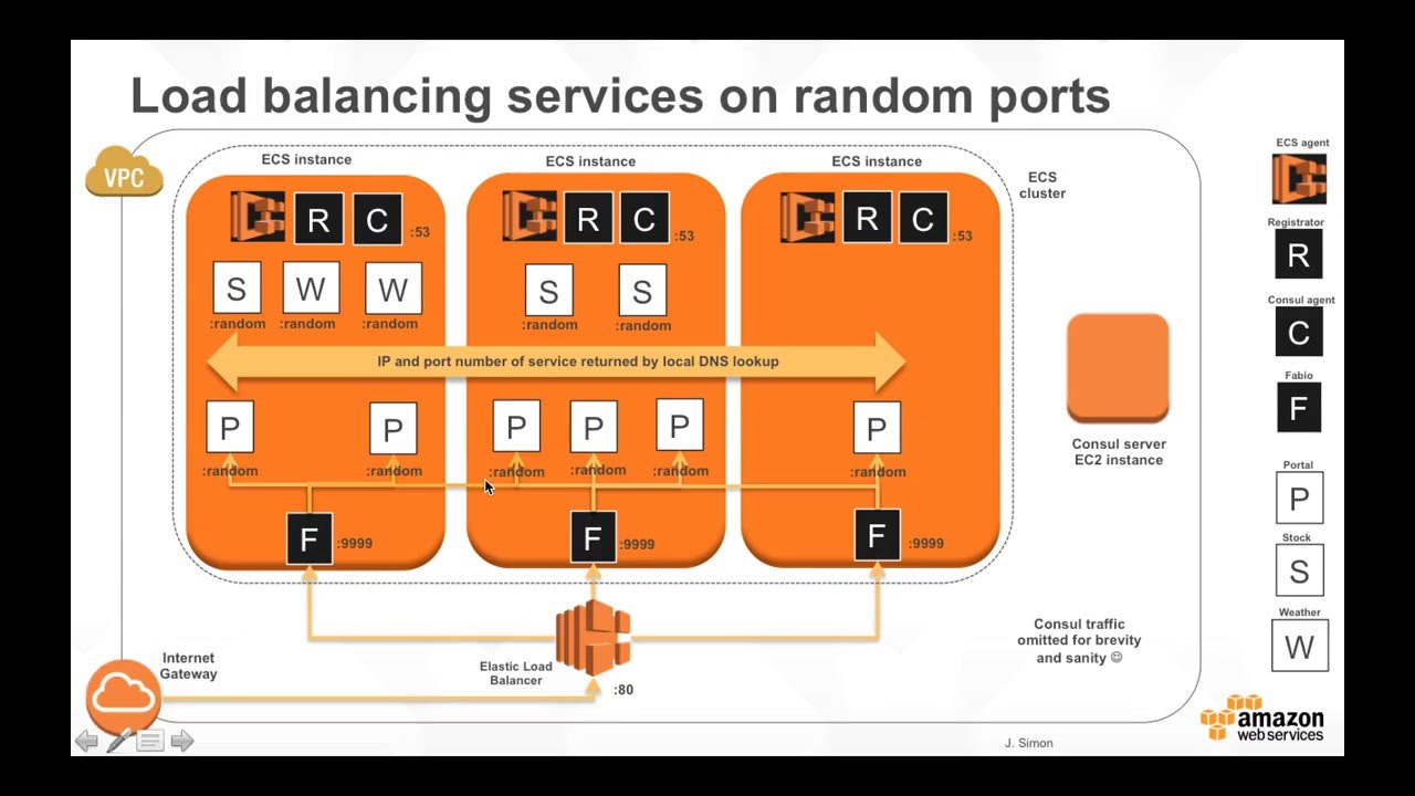 Docker on AWS with Amazon ECR & ECS (Part 5)