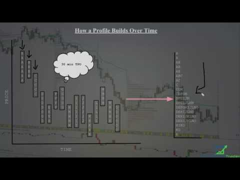 Trading the MarketProfile and Orderflow 101
