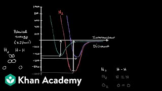 Worked example: Interpreting potential energy curves of diatomic molecules | Khan Academy