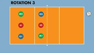 How To Run A 4-2 Rotation In Volleyball  Serve Receive