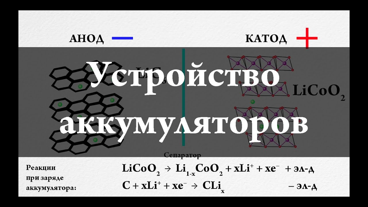 Устройство аккумуляторов для Nokia и iPhone. Химия –просто. Li-ion battery