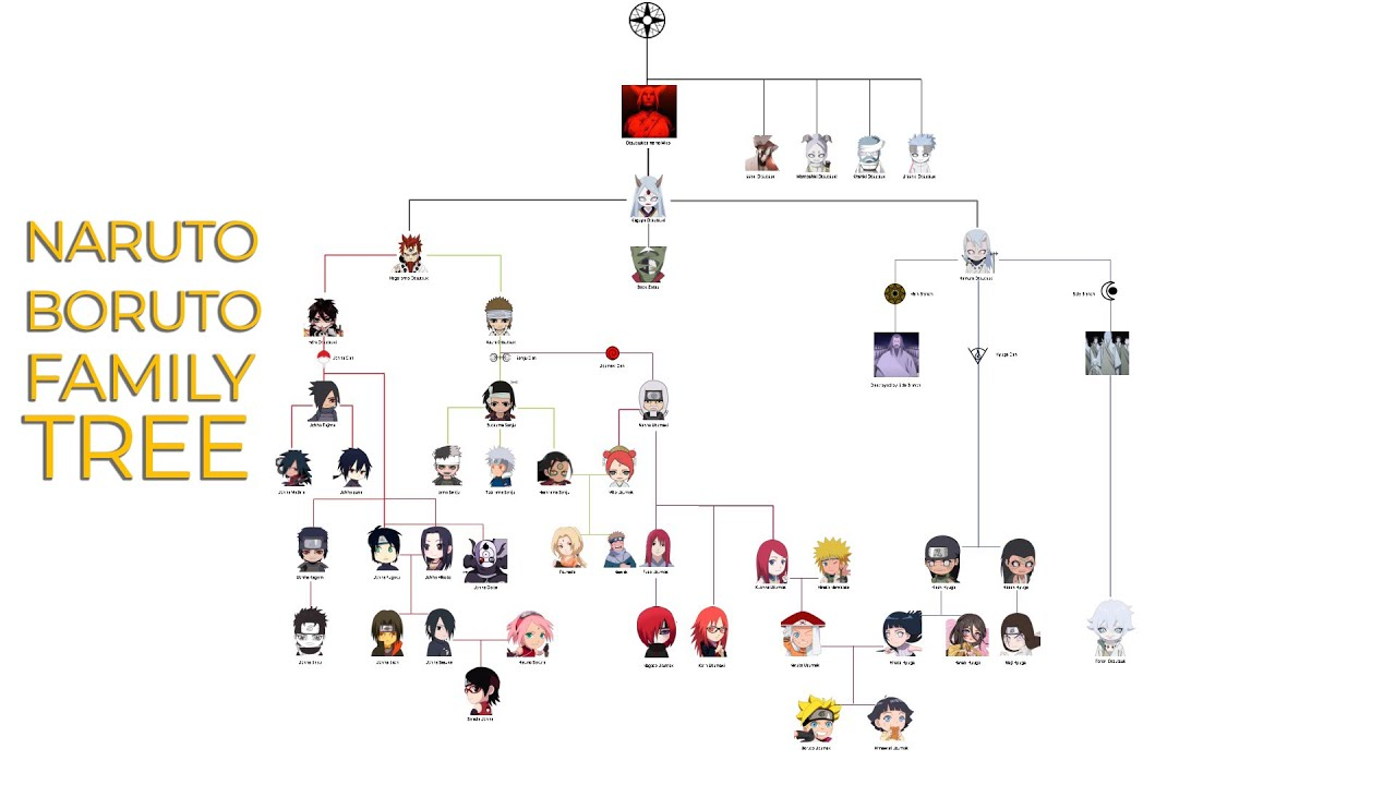Otsutsuki Clan Family Tree In Naruto And Boruto - YouTube