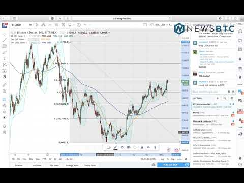 Bitcoin Intraday Analysis May 4, 2018: Up, Up and Up