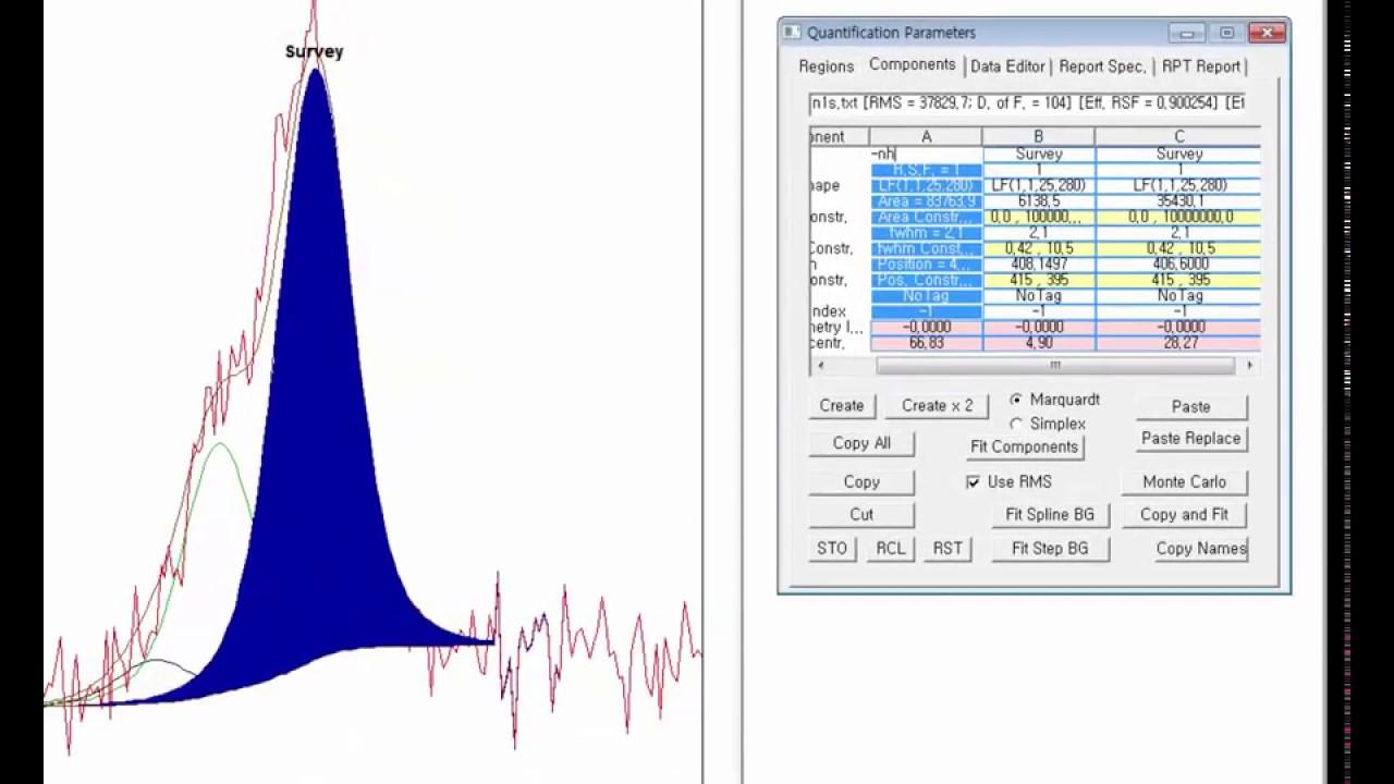 XPS peak fitting using CasaXPS software