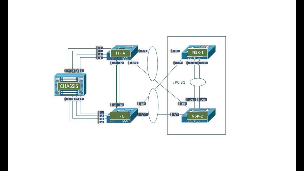 Creating Virtual Port Channels between Fabric Interconnects and Nexus 5500  Series Switches
