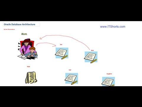 Oracle Database Architecture - Database Tutorial 18