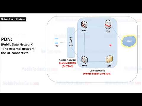 Learn 4G LTE Network Architecture