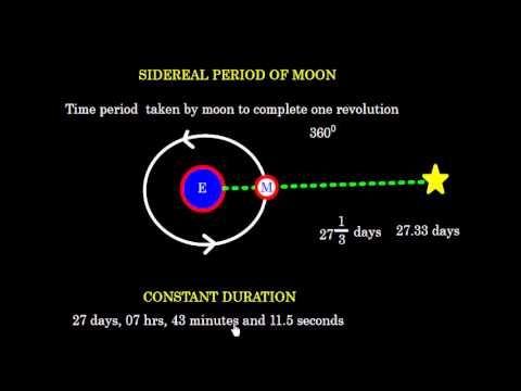 Download Celestial Navigation_ Earth Moon System_ Sidereal & Synodic Period