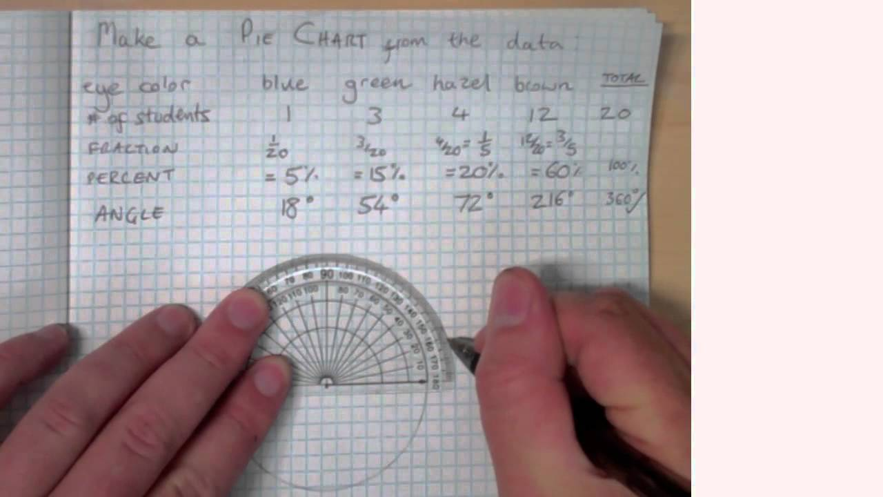 Construction of pie chart lessons tes teach how to make a pie chart nvjuhfo Gallery