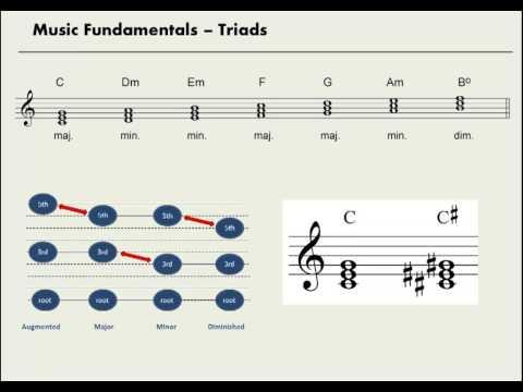Fundamentals Review - Triads