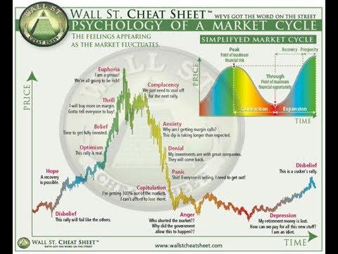 Psicologia del mercado forex