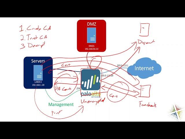 Configuring SSL/TLS decryption on the Palo Alto