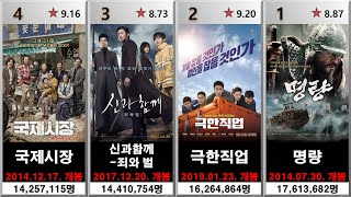 역대 한국에서 흥행한 영화 순위 TOP 100 (~20…