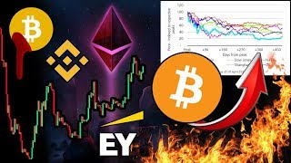 Ethereum Ready to BREAKOUT?! BITCOIN Won't See a NEW All Time High for Another 22 Years?!?