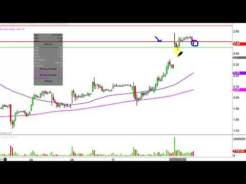 Northern Dynasty Minerals Ltd - NAK Stock Chart Technical Analysis for 01-17-17