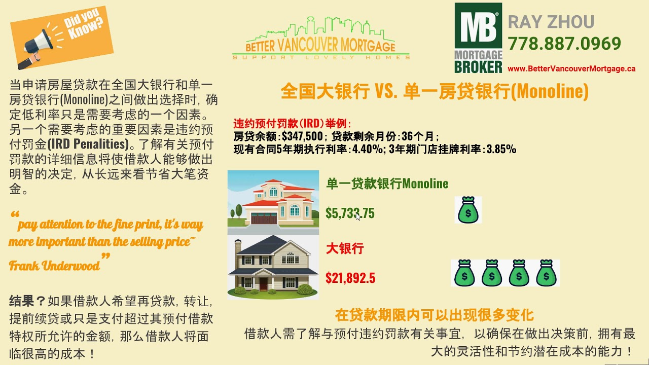 Mortgage IRD Penalities - 预付违约罚款