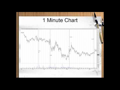 How market timing can supercharge your trading edge! by Glenn Thompson 06/25/2015
