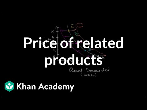 Price of related products and demand | Microeconomics | Khan Academy