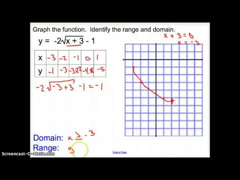 6.3 Square Root Functions And Inequalities