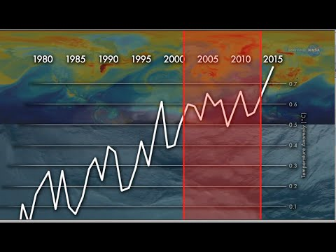 Did Global Warming Level Off? New NASA Research
