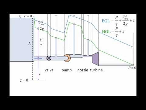 Fluid Mechanics: Topic 7.3.1 - Energy grade line (EGL) & Hydraulic grade line (HGL)