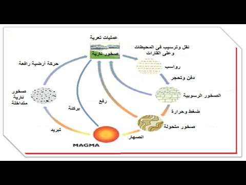 معلومات عن دورة الصخور