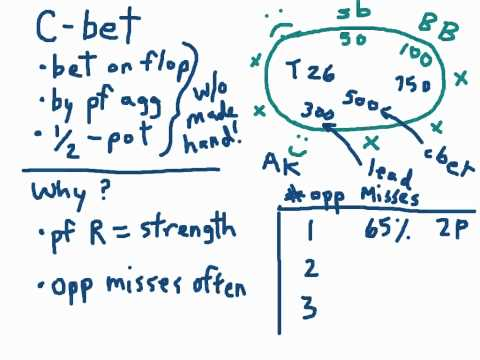 Continuation Betting in Poker