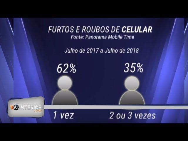 Número de celulares furtados ou roubados não para de crescer na região