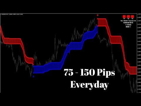 Make 75 150 Pips Everyday Profitable Forex Pro Indicator Signal Live Trading