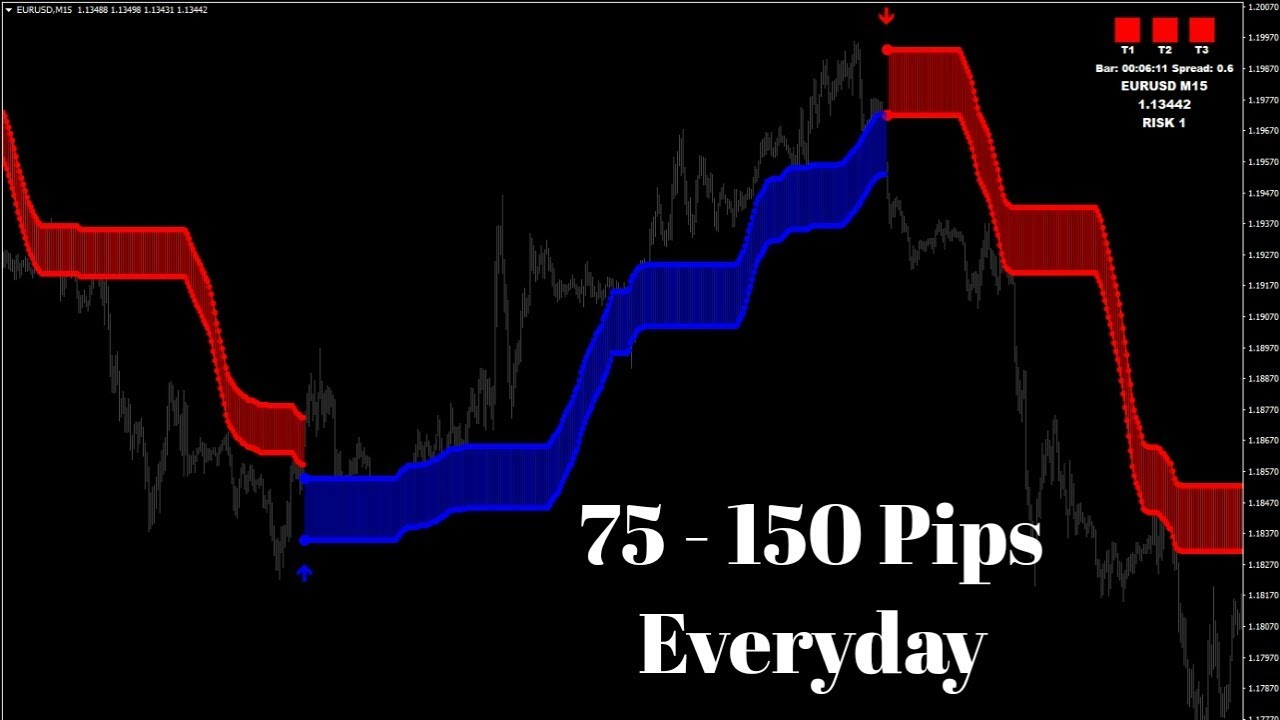 SFI Indicator – [Cost $80] – For FREE - ForexCracked