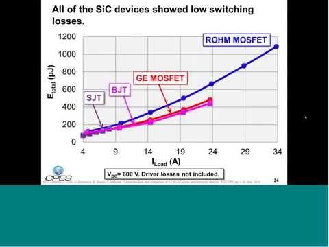 High Temperature characterization of 1 2 kV SiC power semiconductor transistors by C.DiMarino