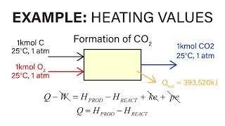Mechanical Engineering Thermodynamics - Lec 32, pt 3 of 3:  Heating Values