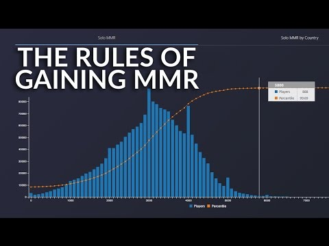 The Rules of Gaining MMR | How To Play Dota 2 | PVGNA.com