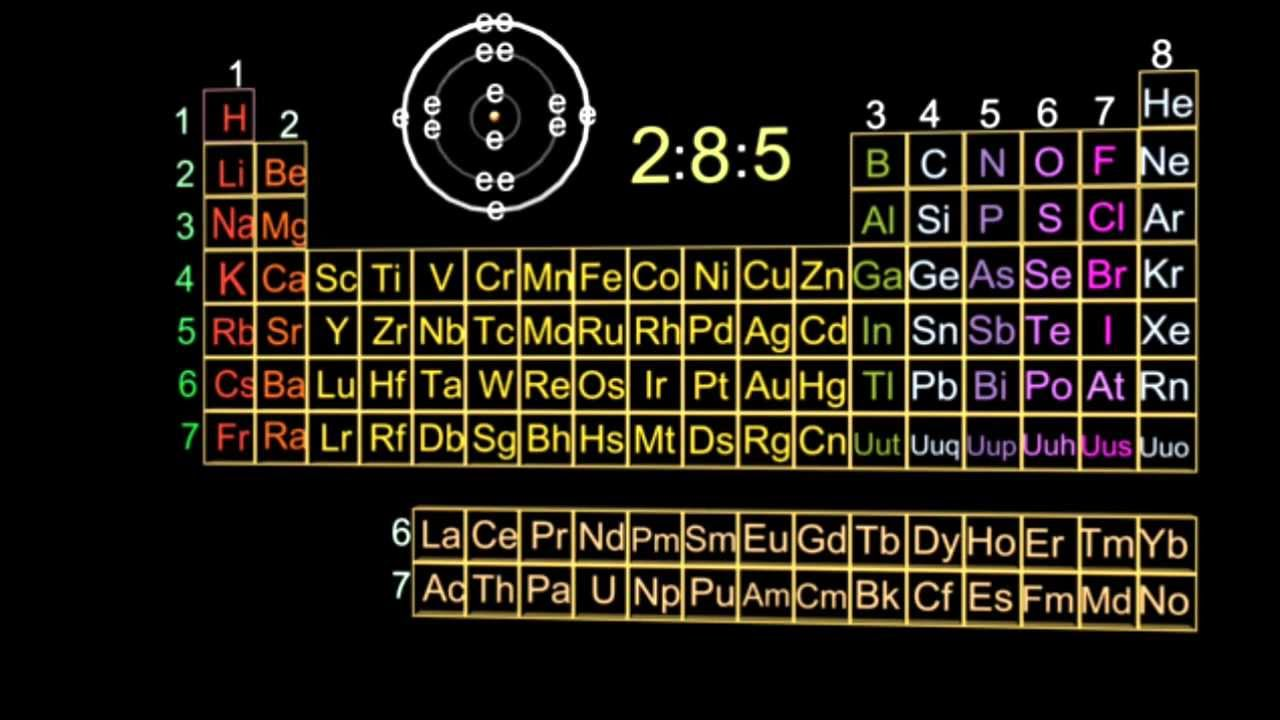 3 1 3 Electron Arrangement Of Elements And Position In The