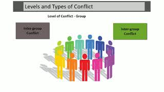 Levels and Types of Conflict-Urdu