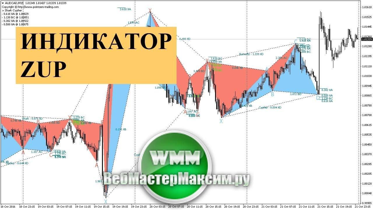 Работа с форекс индикатором zup акции автоваз цена