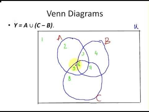 Set Theory Venn Diagram Example 2 Youtube