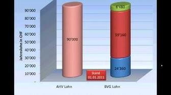 BVG Koordinationsabzug