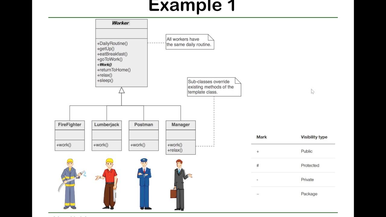 Alex X Liu Software Design Pattern Course 25 Template Method