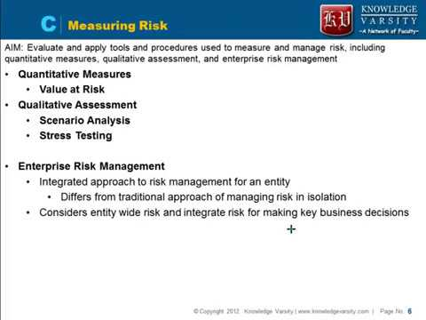 [FRM–1] Video 3: Tools and Procedure to Measure & Manage Risk