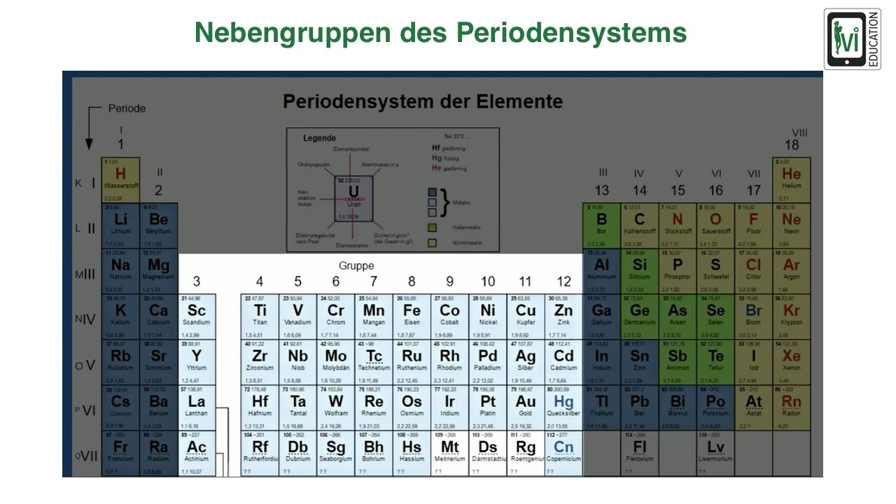 Nebengruppen des Periodensystems - YouTube