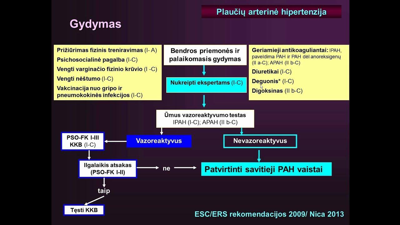 pankreatitas ir hipertenzija razinos nuo hipertenzijos