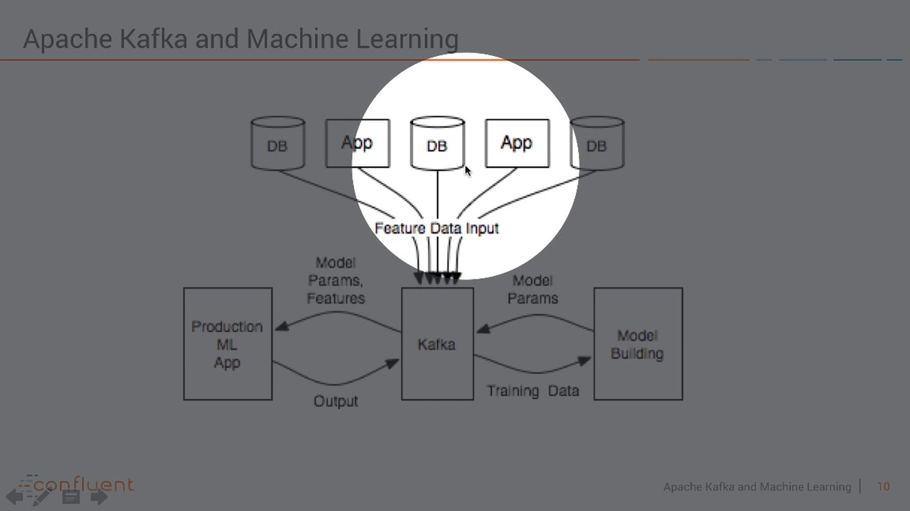 Kafka's Streams API for Highly Scalable Machine Learning & Deep Learning in  Real Time by Kai Waehner