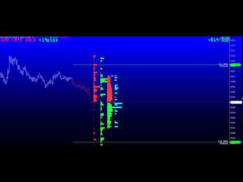 Live Euro Stoxx 50 Futures Short Sell