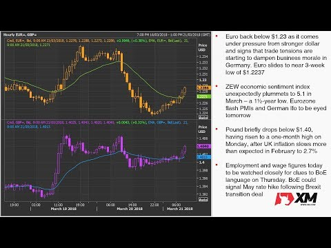 Forex News: 21/03/2018 - Dollar eases from 3-week highs as Fed decision awaited
