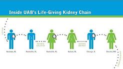 hqdefault - Uab Kidney Transplant Department
