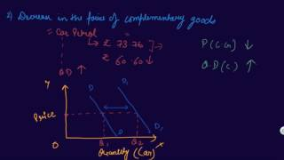 Effect of Complementary Goods | Class 12 Microeconomics Consumer Equilibrium and Demand